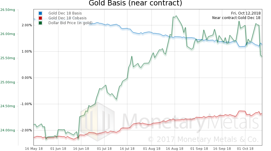 Gold Basis and Gold Co-basis