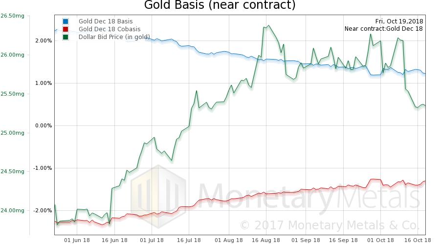 Gold Basis and Gold Co-basis