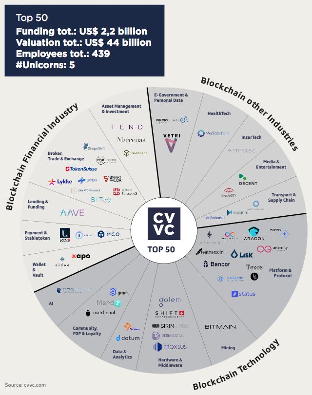 Crypto Valley Venture Capital