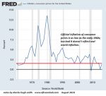 Inflation, consumer prices for US 1970-2010