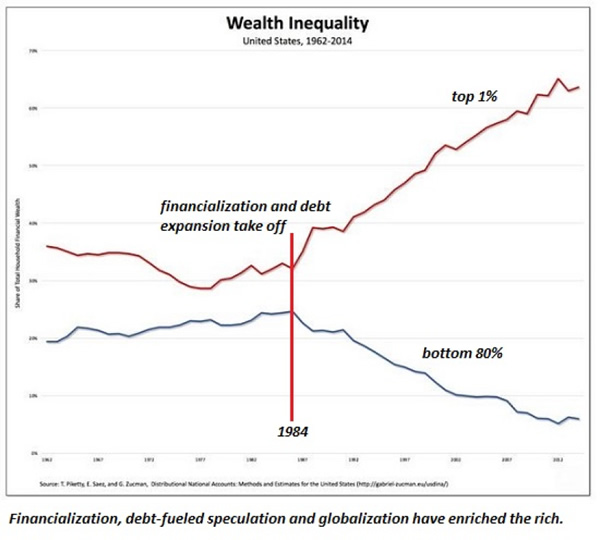 Wealth Inequality 1962-2014