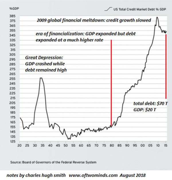 U.S. Total Credit Market Debt % GDP