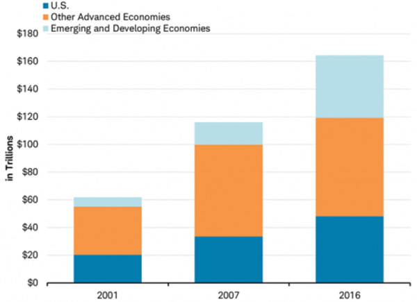 U.S. , Other Advanced Economies, Emerging and Developing Economies