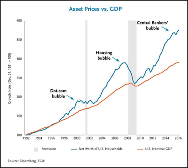Asset Prices vs. GDP 1992-2016