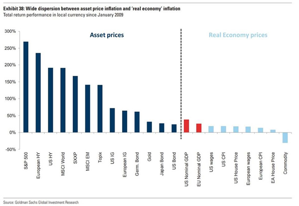Asset Prices vs. Real Economy prices