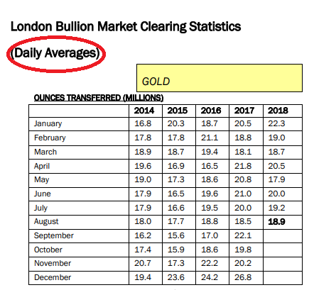18.9 million ounces of 'gold' cleared each day in London: Daily average for August 2018