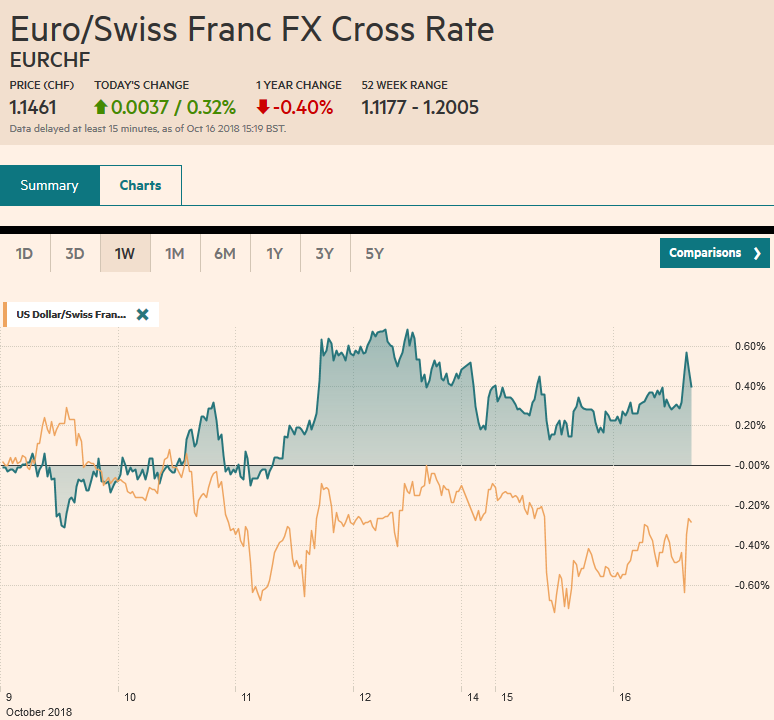 EUR/CHF and USD/CHF, October 16