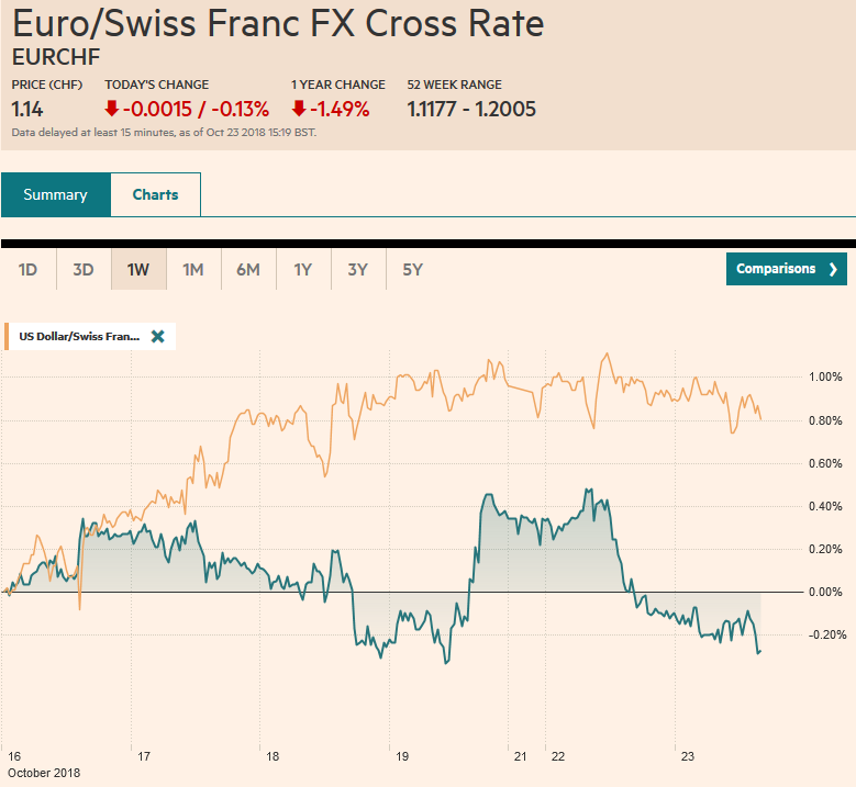 EUR/CHF and USD/CHF, October 23