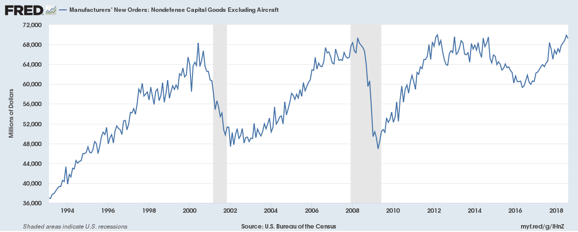 Manufacturers New Orders: Nondefense Capital Goods Excluding Aircraft