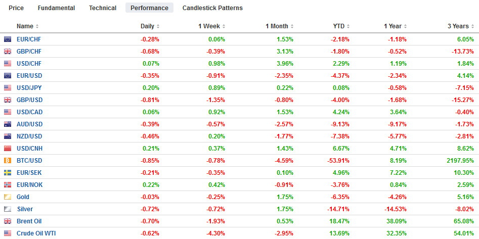 FX Performance, October 22