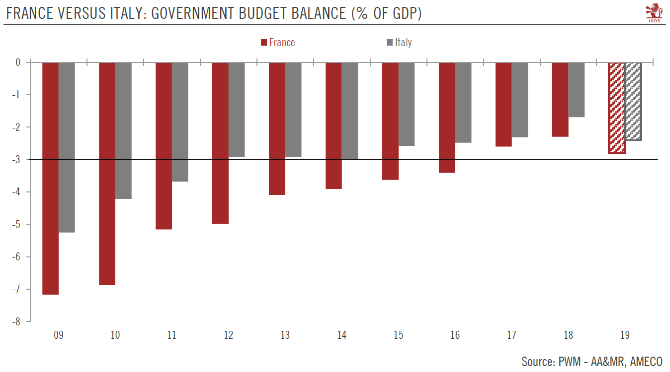 France Versus Italy: Government Budget Balance (% of GDP) 2009-2019