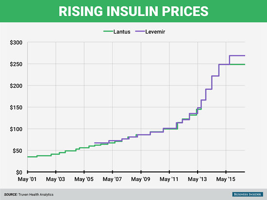 Rising insulin prices 2001-2015