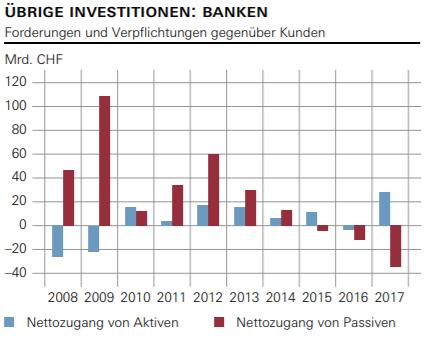 Ubrige Investitionen: Banken, 2008-2017