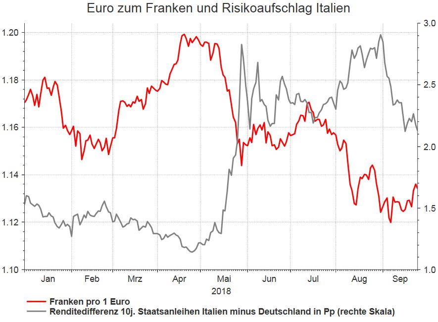 Euro zum Franken und Risikoaufschlag Italien