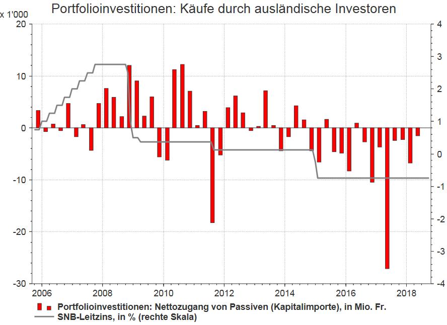Portfolioinvestitionen: Kaufe durch auslandische Investoren 2006-2018