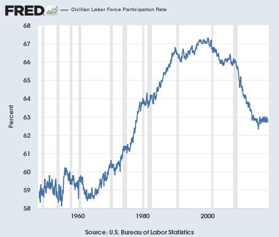 Civilian Labor Force Participation Rate 1960-2000