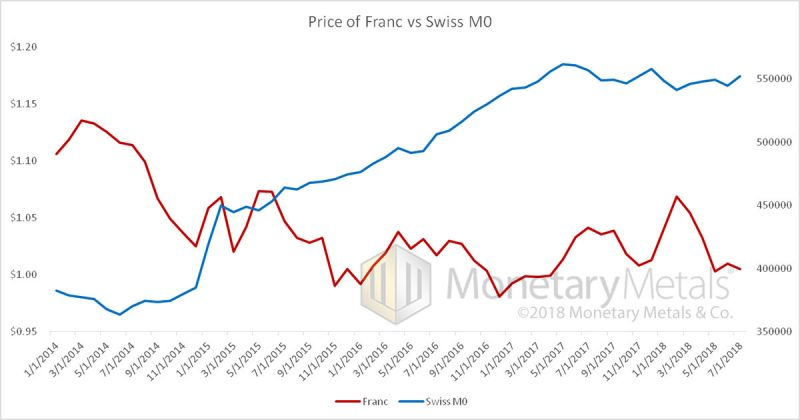 Price of Franc vs Swiss M0