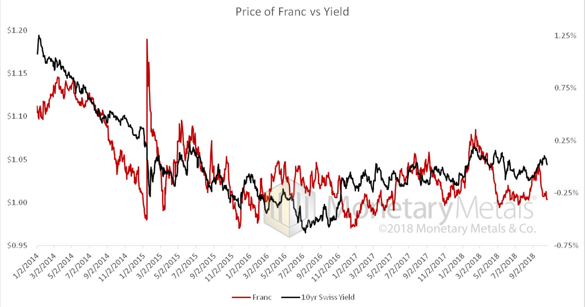 Price of Franc vs Yield 2014-2018