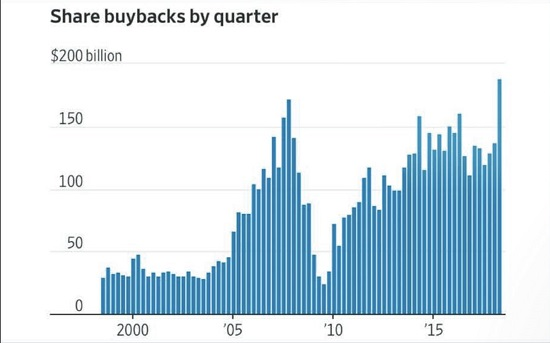 Share buybacks by quarter 2000-2018