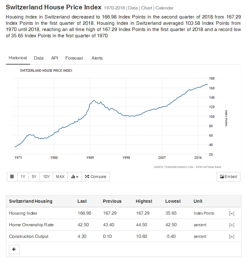 Swiss Housing Price Index