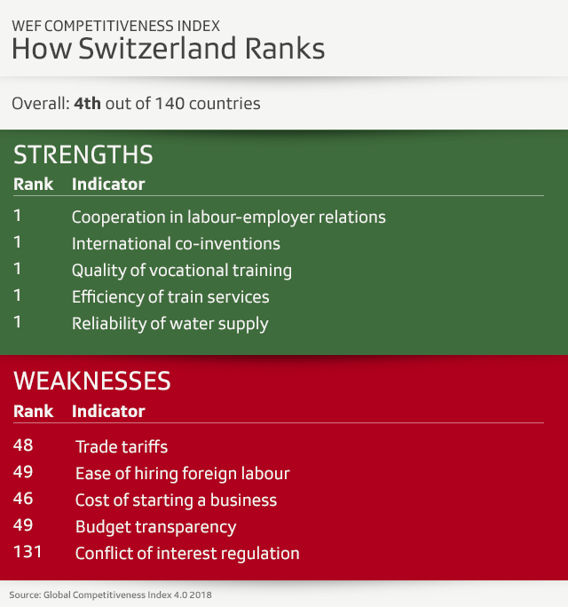 WEF Competitiveness index
