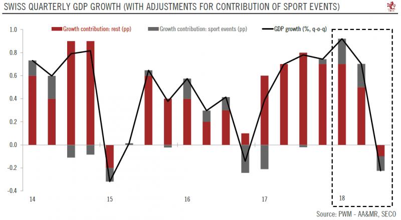 Swiss Quarterly GDP growth 2014-2018