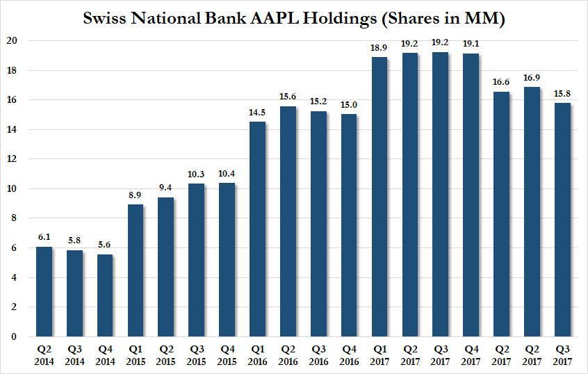 SNB AAPL Holdings Q2 2014-Q3 2017