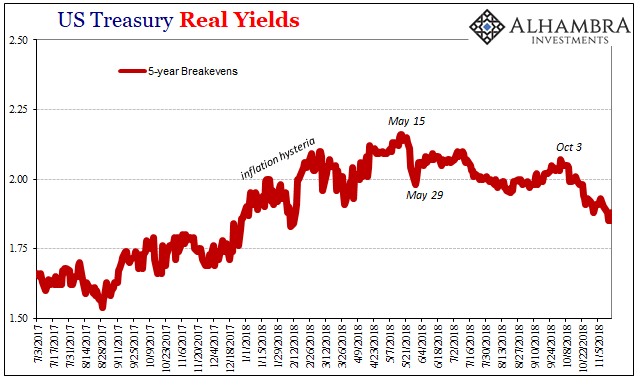 US Treasury Real Yields 2017-2018