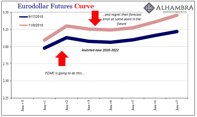 Eurodollar Futures Curve
