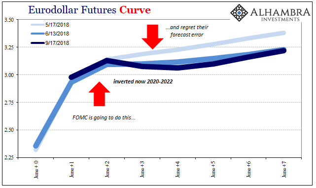Eurodollar Futures Curve, May - Sep 2018