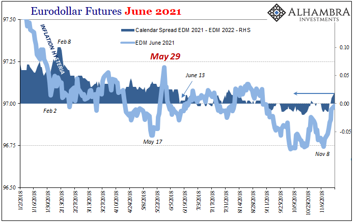 Eurodollar Futures June 2021