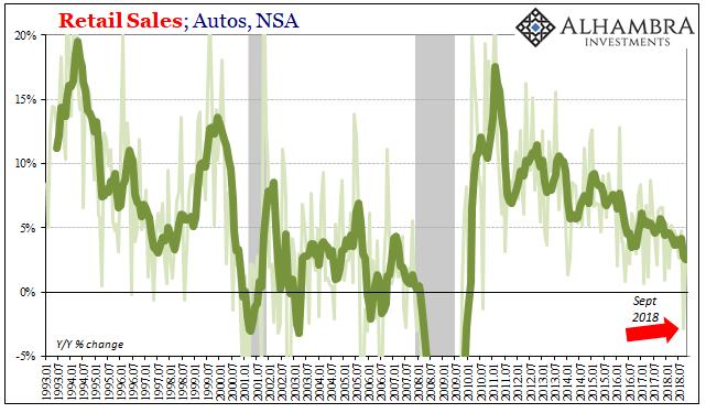 U.S. Retail Sales, Autos, NSA 1993-2018