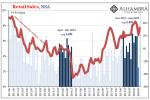 U.S. Retail Sales, NSA 2011-2018