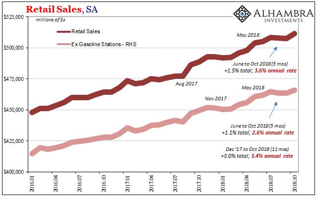 U.S. Retail Sales, SA 2016-2018