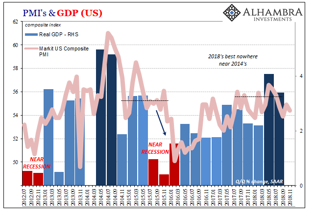 US Composite PMI and GDP, Jul 2012 - Nov 2018