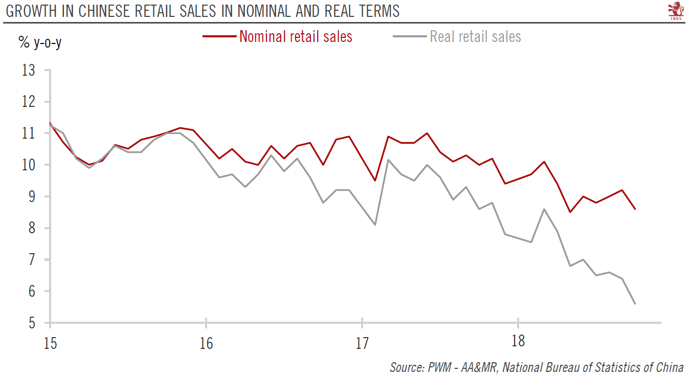 China Retail Sales in Nominal and Real terms
