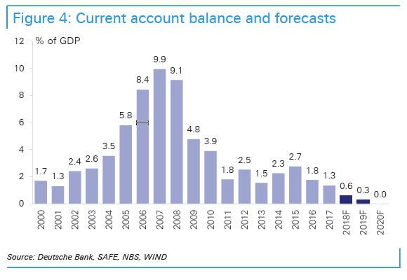 Current account balance and forecasts 2000-2020