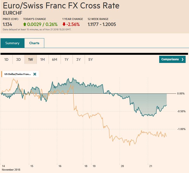 EUR/CHF and USD/CHF, November 21