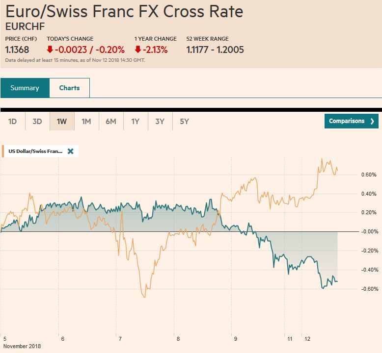 EUR/CHF and USD/CHF, November 12