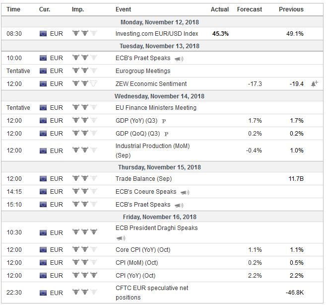 Economic Events: Eurozone, Week November 12