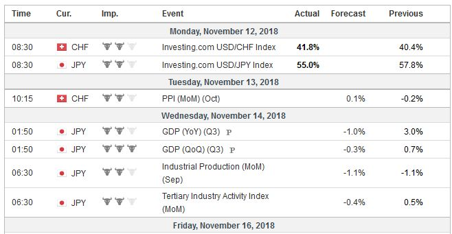 Economic Events: Japan, Week November 12
