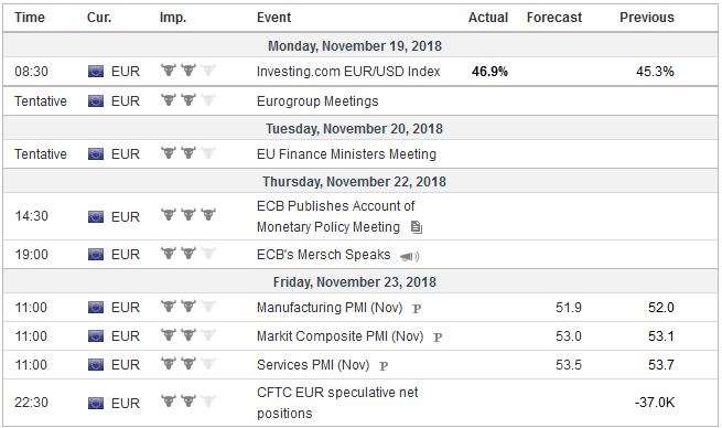 Economic Events: Eurozone, Week November 19