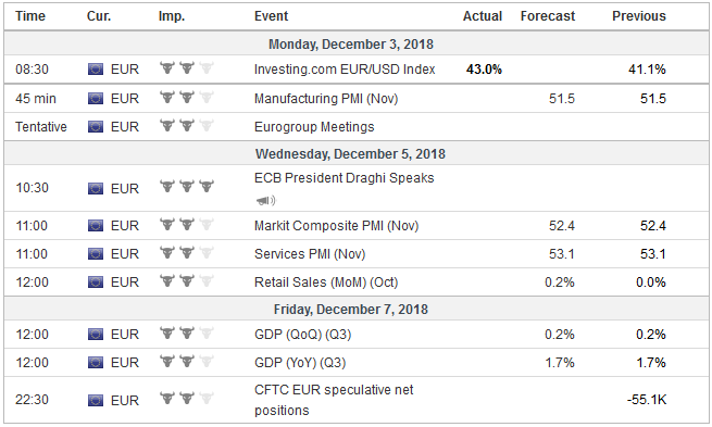Economic Events: Eurozone, Week December 03