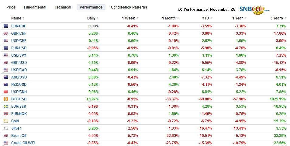 FX Performance, November 28