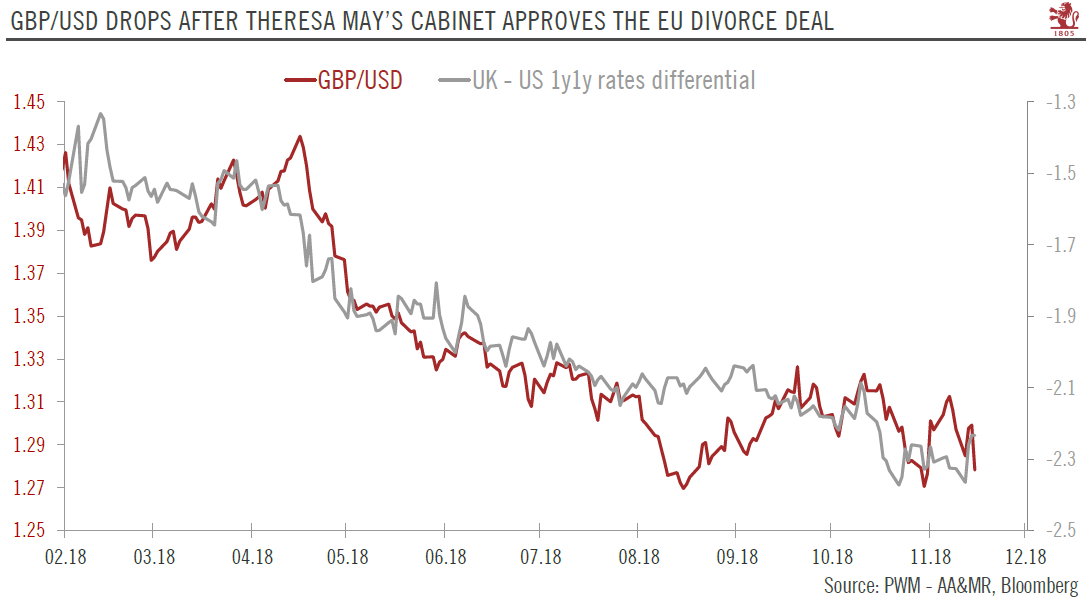 GBP/USD drops after Theresa May's cabinet approves the Eu divorce deal
