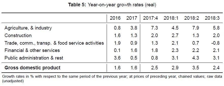 GDP YoY Growth, Q3 2018