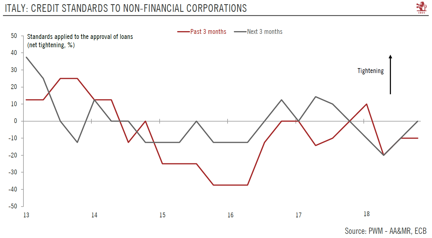 Italian: Credit Standards to Non-Financial Corporations