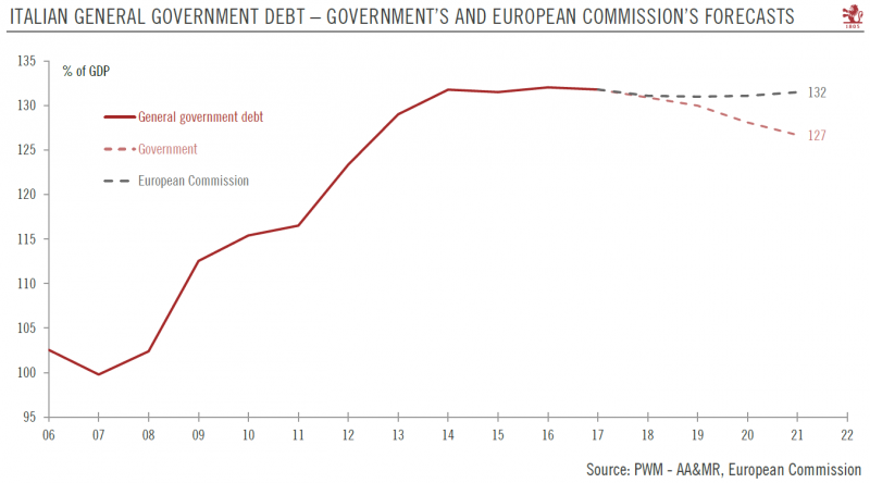 Italian General Government Debt 2006-2022