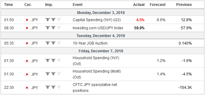 Economic Events: Japan, Week December 03