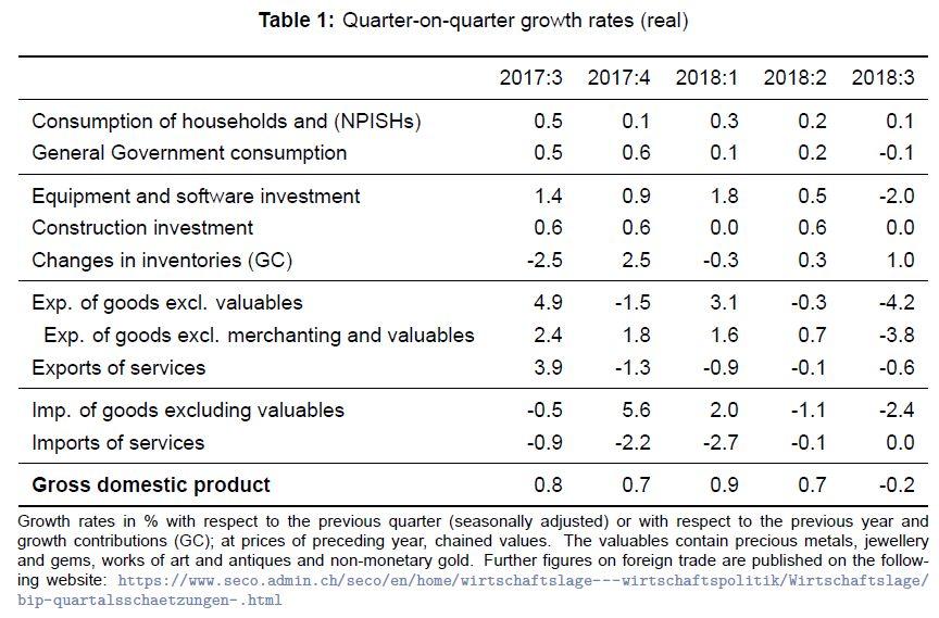Quarter on Quarter Growth Rates ESVG, Q3 2018
